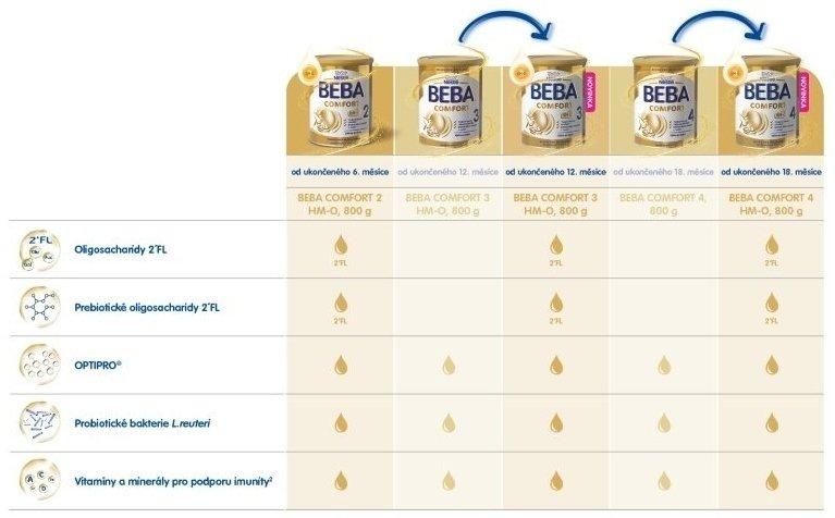 Přehledné srovnání staré a nové receptury. Zdroj: Nestlé.