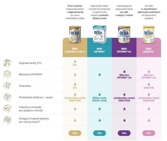 Rozdíl ve složení dětské výživy BEBA COMFORT a BEBA OPTIPRO. Zdroj: Nestlé.